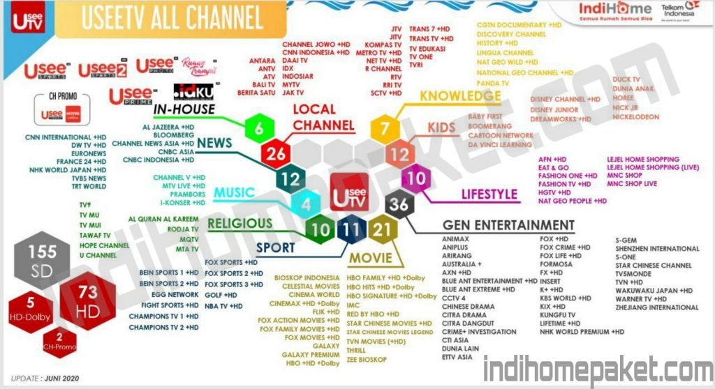 useetv all channel indihome paket